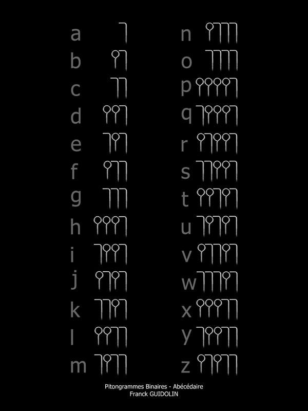 L'abécédaire Pitongrammes binaires permet de déchiffrer mes œuvres d'art.
